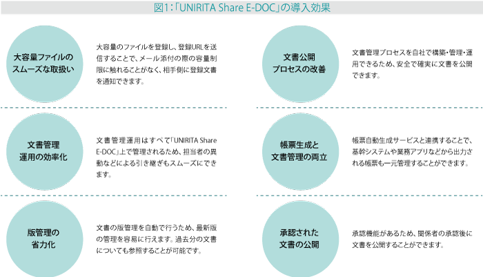 UNIRITA Share E-DOCの導入効果