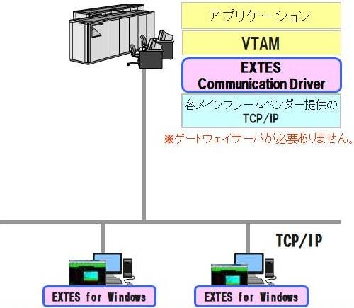 EXTES Communication Driver方式