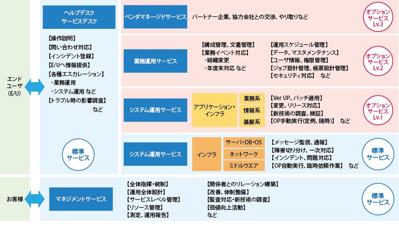 【業務課題解決ソリューション】Cloud Transitionソリューション